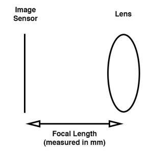 Focal Length of a Security Camera System